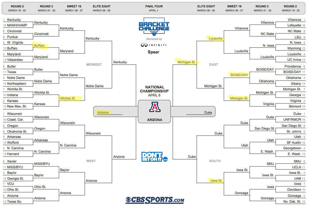 Spear Expert Predictions For March Madness