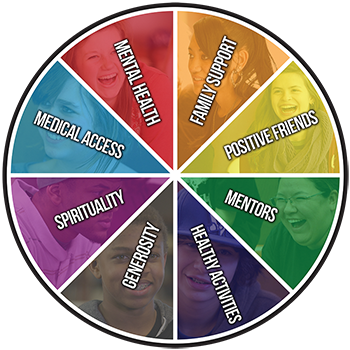 The Sources of Strength Wheel